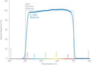 LI-190R_quantum_response_photon